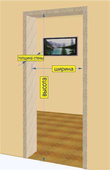 размер проема для межкомнатных дверей 1 Gipercomua